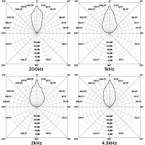 Acouspade-radiation-patterns