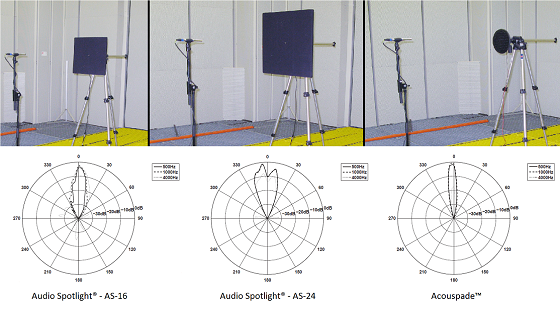 Acouspade vs Audio Spotlight directional audio