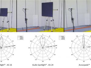 Acouspade vs. Audio Spotlight